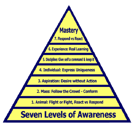seven-levels-of-awareness